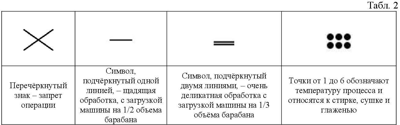 Расшифровка значков по уходу за одеждой – удобная таблица