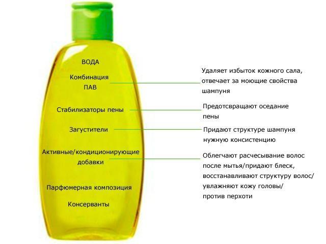 какие вещества входят в шампунь