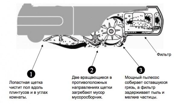как работает робот-пылесос