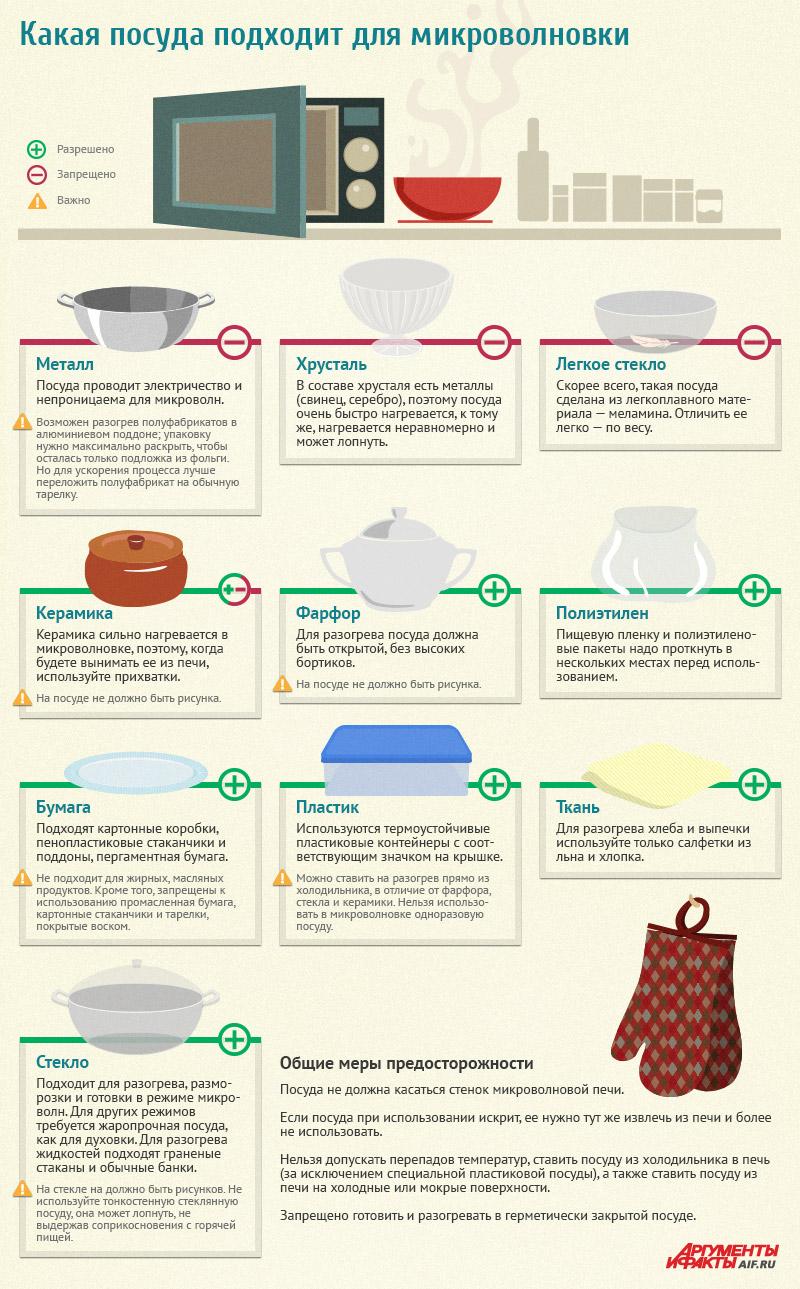 инфографика - какая посуда подходит для микроволновой печи