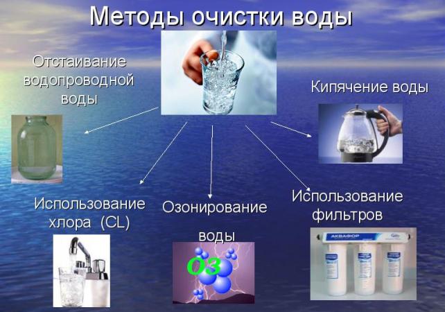 фото методов очистки воды