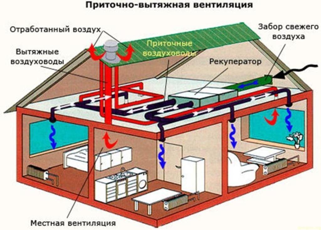фото приточно-вытяжной системы вентиляции в частном доме