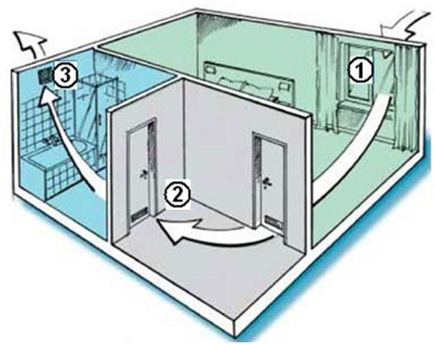фото системы вентиляции в доме
