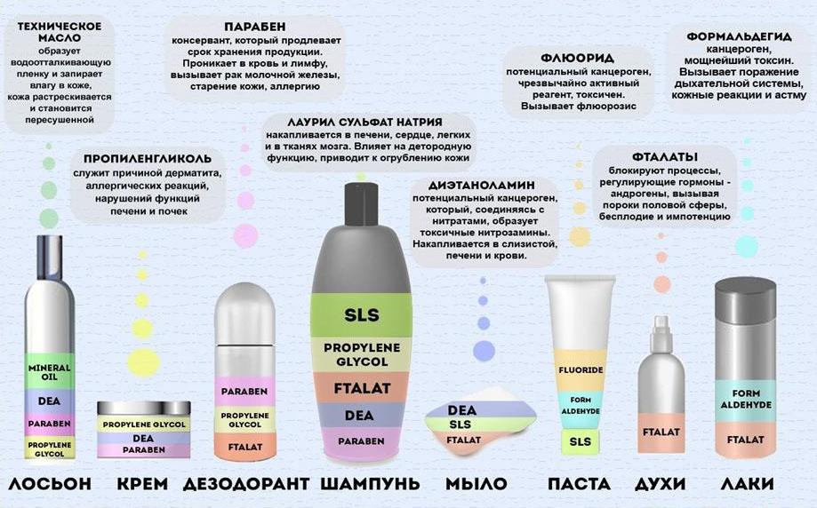 фото химического состава гелей для душа