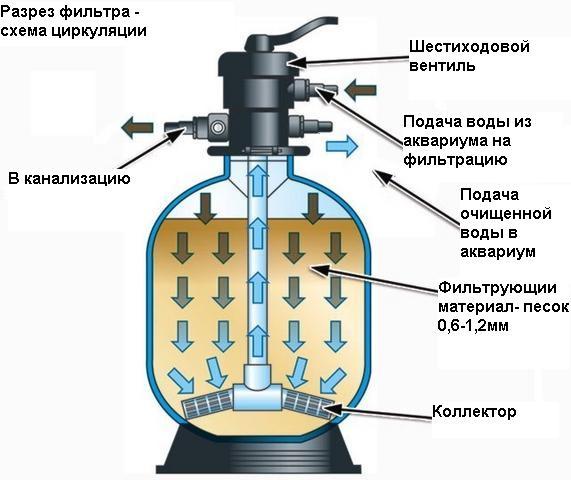 Песочный фильтр для воды своими руками 1113