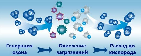 как работает очистка воды озоном
