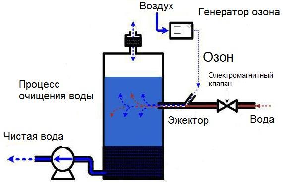 фото установки для очистки воды озоном