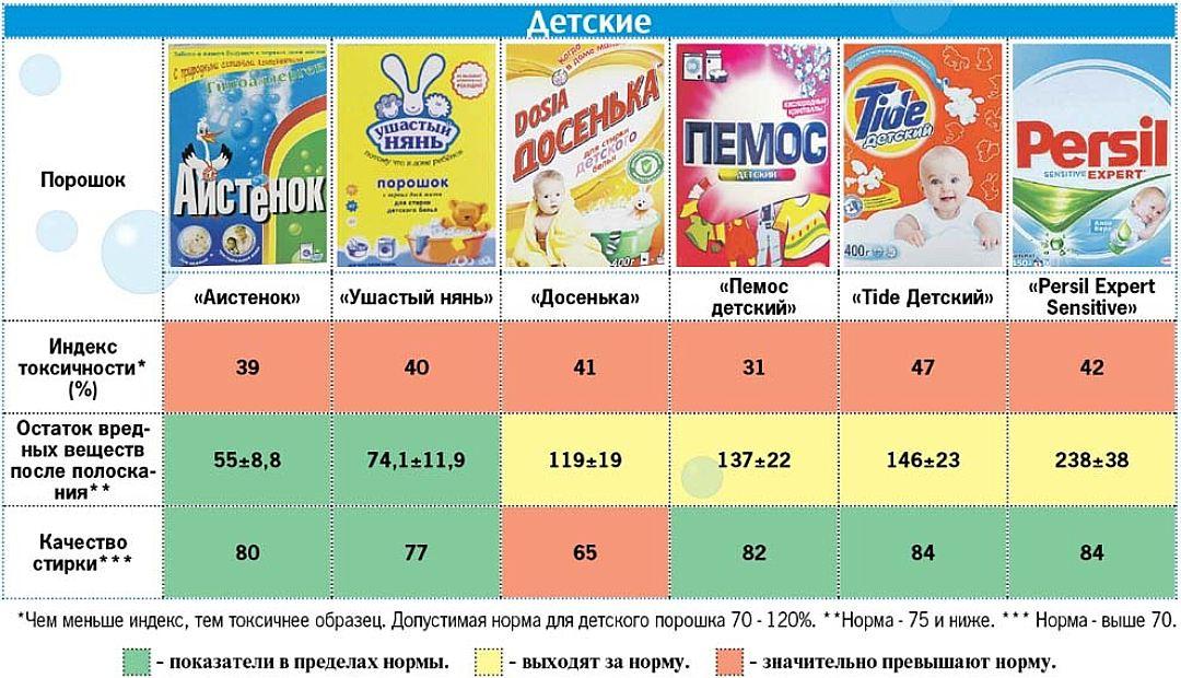 рейтинг стиральных порошков для детского белья